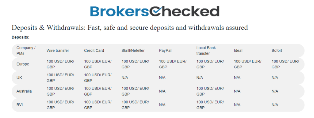 Markets.com Review – Deposit and withdrawal – Deposit